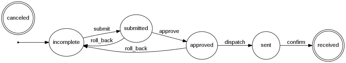 Shipment request workflow diagram